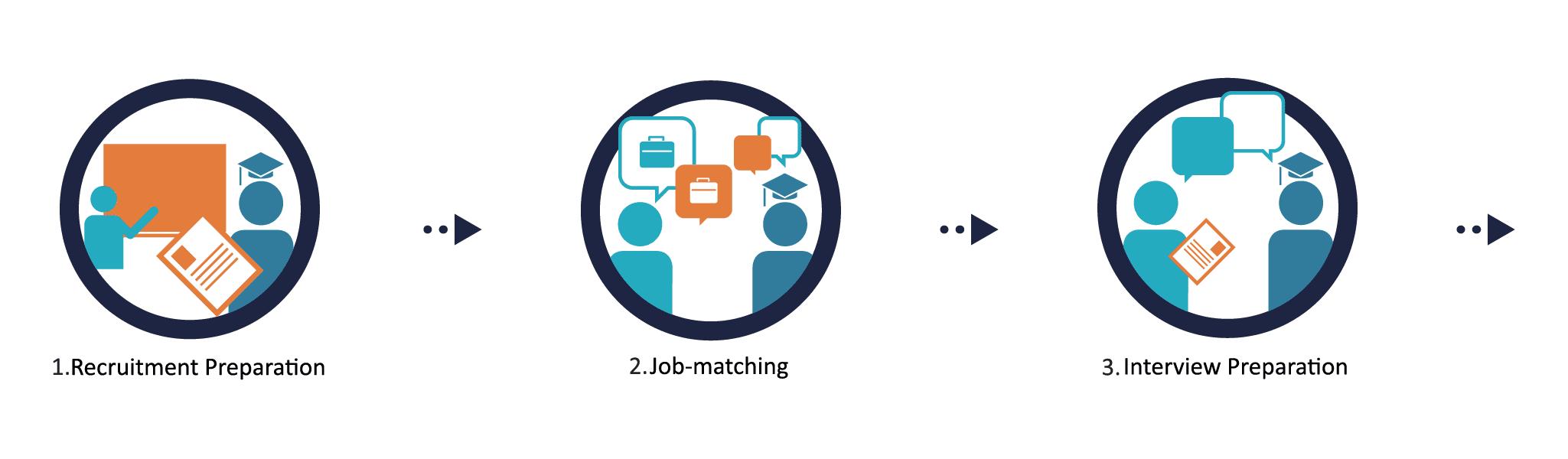 1. Recruitment Preparation  2. Job-matching  3. Interview Preparation